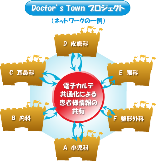 Doctor's Town プロジェクト